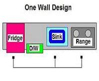 Thiết kế kiểu bếp 1 tường, với 3 bộ phận trung tâm được xếp thẳng hàng gồm tủ lạnh, bồn rửa và bếp nấu (từ trái sang)